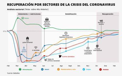 A recuperación económica despois do coronavirus será moi gradual
